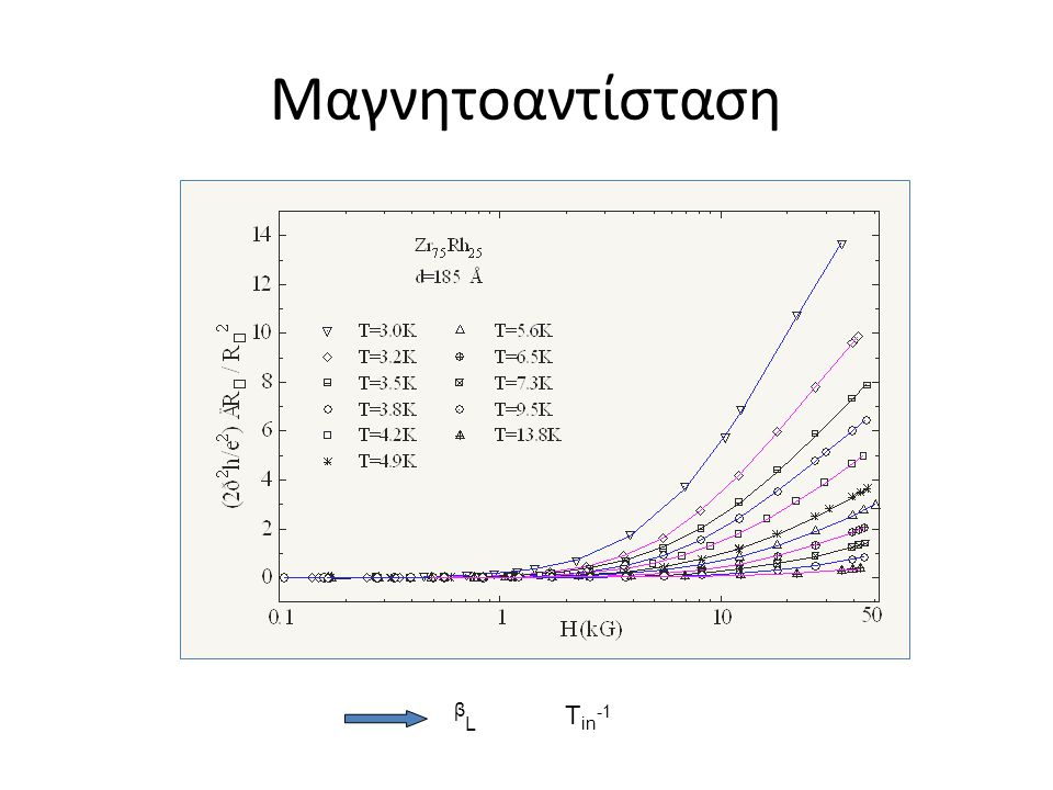 Μαγνητοαντίσταση βL Τin-1 Τ>>Τc [WL(Hikami)+MT(Larkin)]  βL, Hφ
